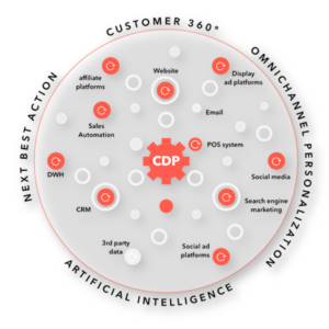 Med CDP får företag insikter om data i hela kandidatresan