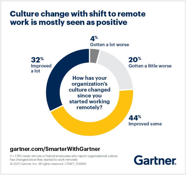 Företagskulturi remote work - rapport från Gartner